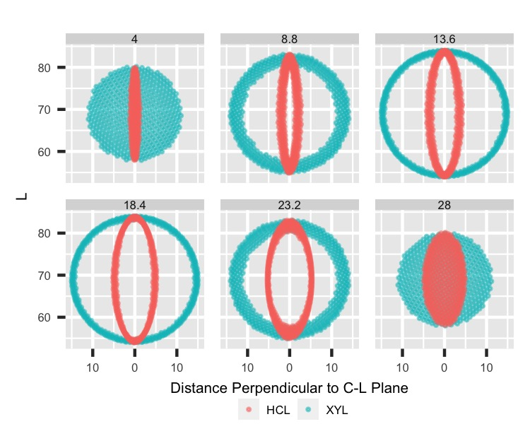 Lower C: Perpendicular-L by Parallel cuts