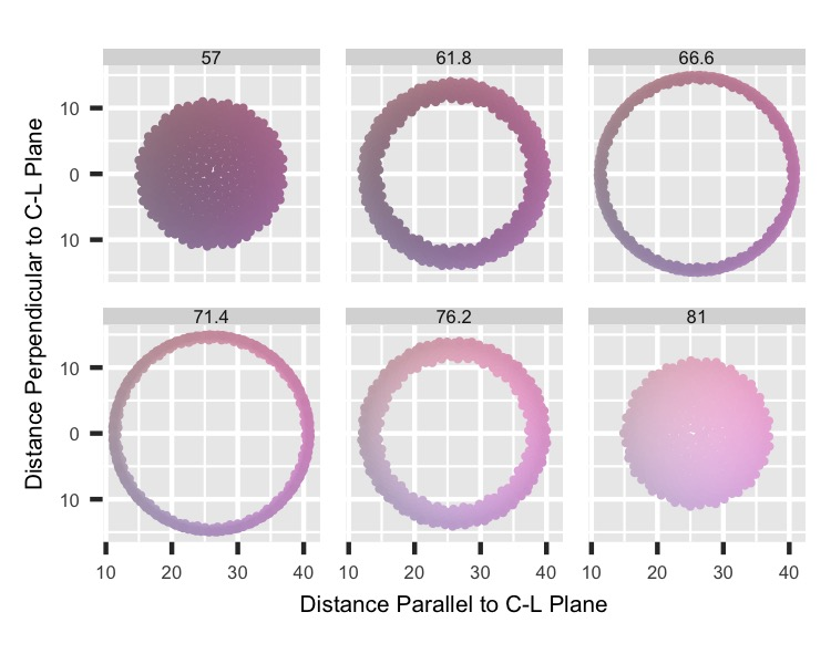 xyL: Parallel-Perpendicular Distances by L cuts